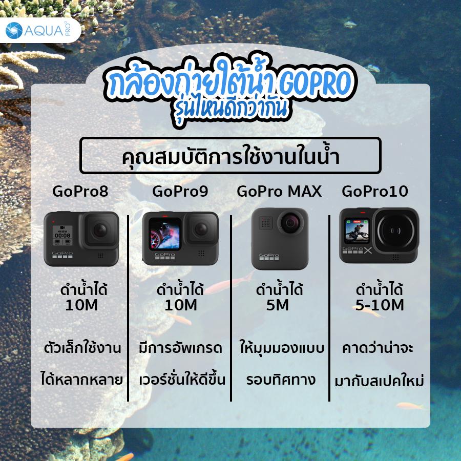กล้องถ่ายใต้น้ำ GoPro